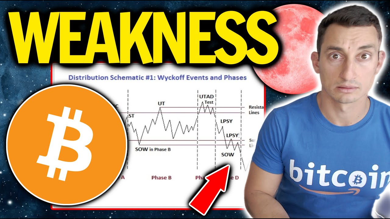 BITCOIN WEAKNESS CONTINUES TO PROVIDE CLARITY FOR CRYPTO INVESTORS   Wyckoff Distribution Update